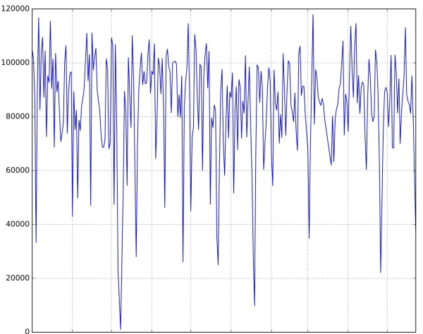 full potential time series