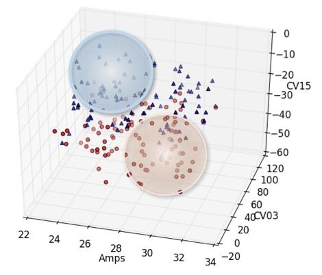 Full Potential - Cluster